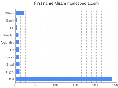 Given name Miram