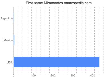 Given name Miramontes