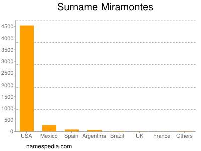 Surname Miramontes