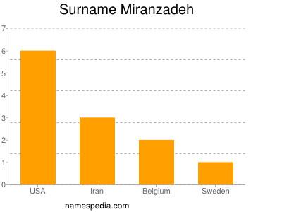 Surname Miranzadeh