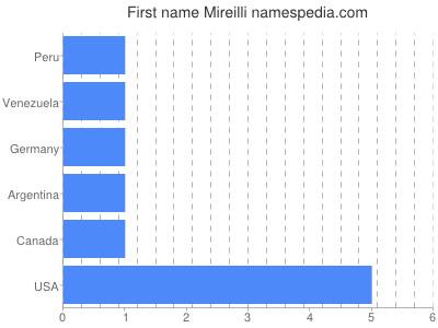 Given name Mireilli