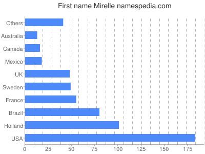 Given name Mirelle