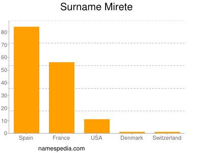 Surname Mirete