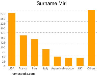 Surname Miri
