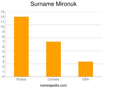 Surname Mironuk