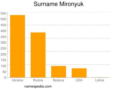 nom Mironyuk