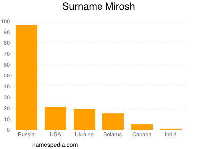 Surname Mirosh