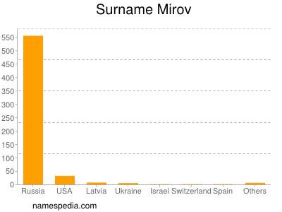 Surname Mirov