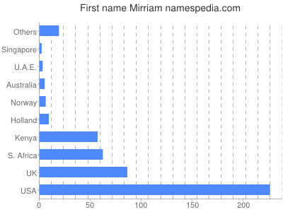 Given name Mirriam
