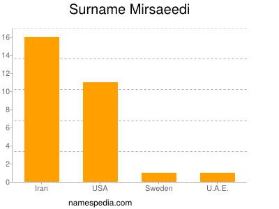 Surname Mirsaeedi