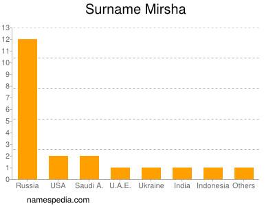 Surname Mirsha