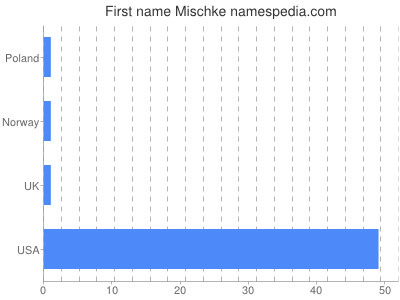Given name Mischke