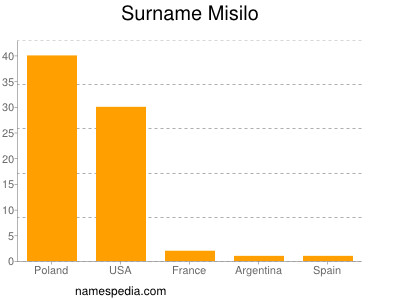 Familiennamen Misilo