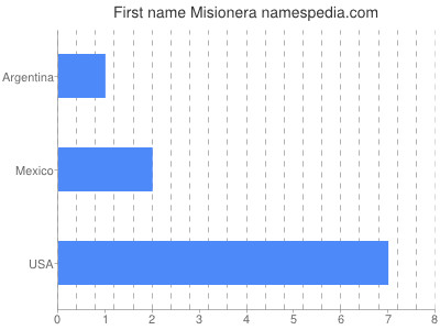 Given name Misionera
