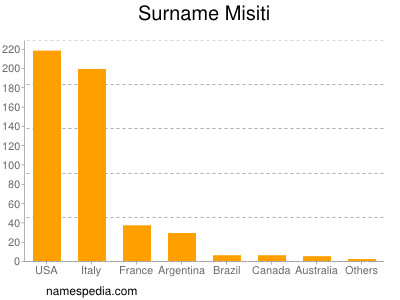 Surname Misiti
