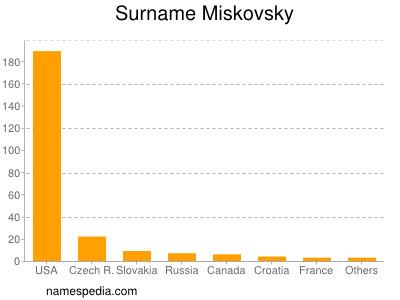 Surname Miskovsky