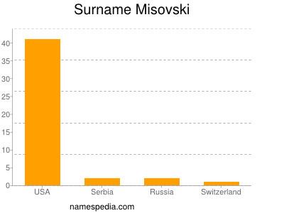 Surname Misovski
