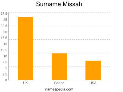 Surname Missah