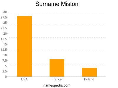 Surname Miston