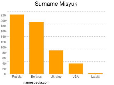 Surname Misyuk