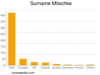 Surname Mitschke
