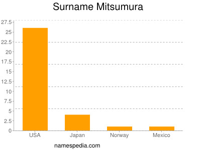Surname Mitsumura