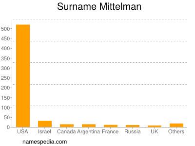 Surname Mittelman
