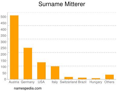 Surname Mitterer