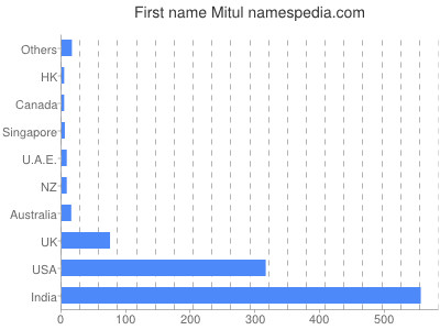 Given name Mitul