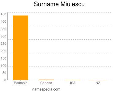 Surname Miulescu