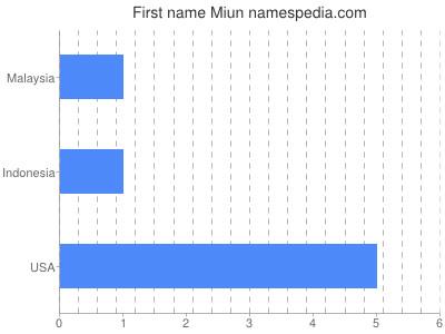 Given name Miun