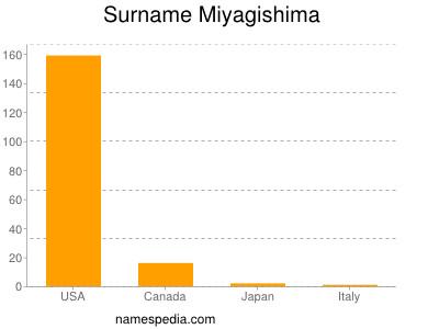 Surname Miyagishima