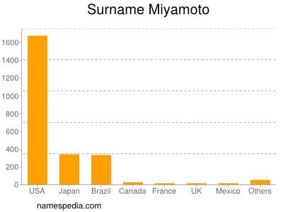 Surname Miyamoto
