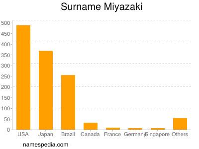 Surname Miyazaki