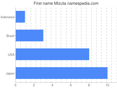 Given name Mizuta