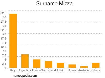Surname Mizza