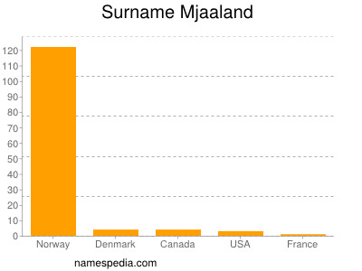 Surname Mjaaland