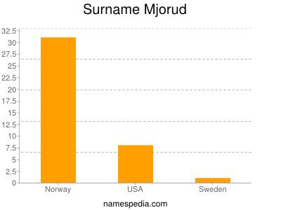 Surname Mjorud