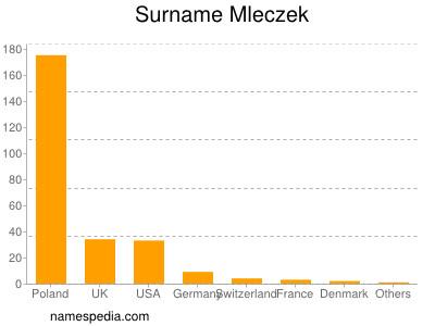 Surname Mleczek