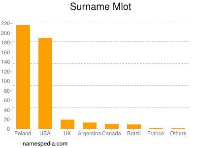 Surname Mlot