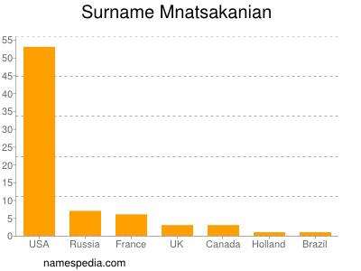 Surname Mnatsakanian