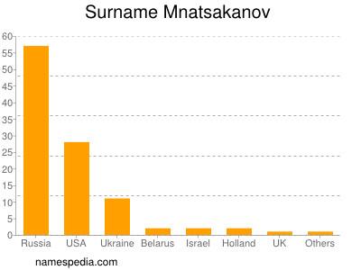 Surname Mnatsakanov