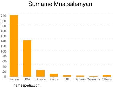 Surname Mnatsakanyan