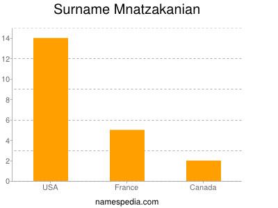 Surname Mnatzakanian
