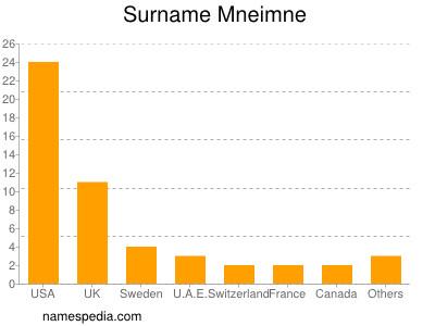 Surname Mneimne