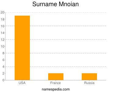 Surname Mnoian