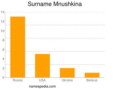 Surname Mnushkina
