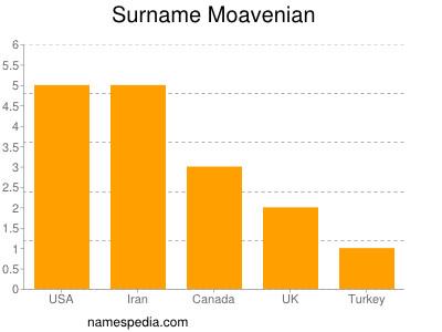 Surname Moavenian