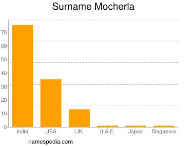 Surname Mocherla