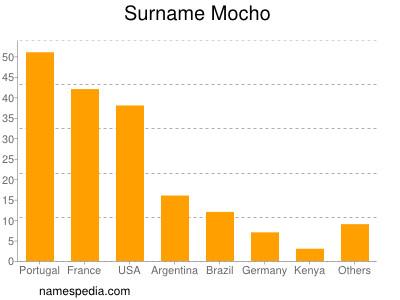 Surname Mocho